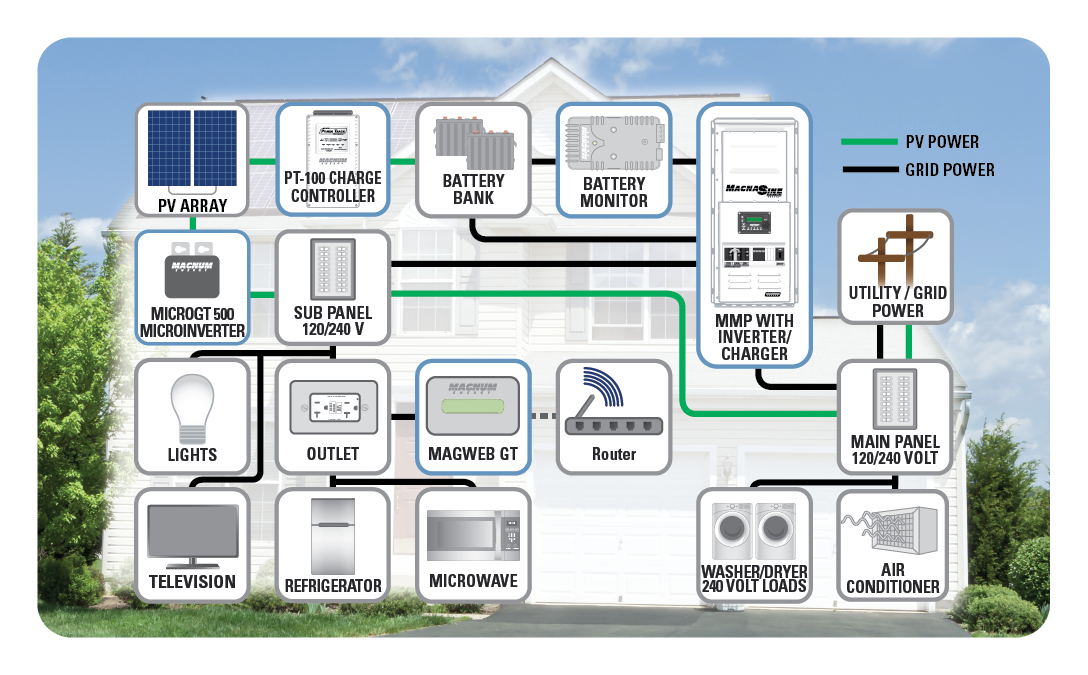 Magnum Energy Solar+storage diagram